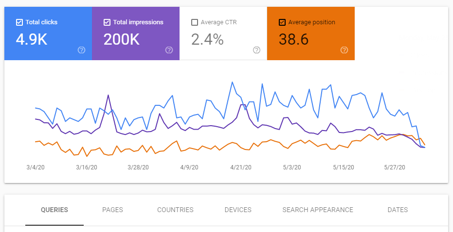 Google Search Console for organic traffic